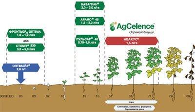 Система захисту рослин